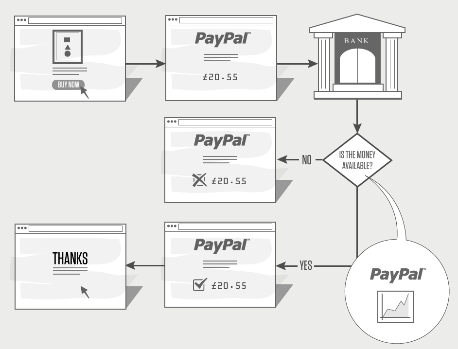 how to get buyer to pay paypal fees